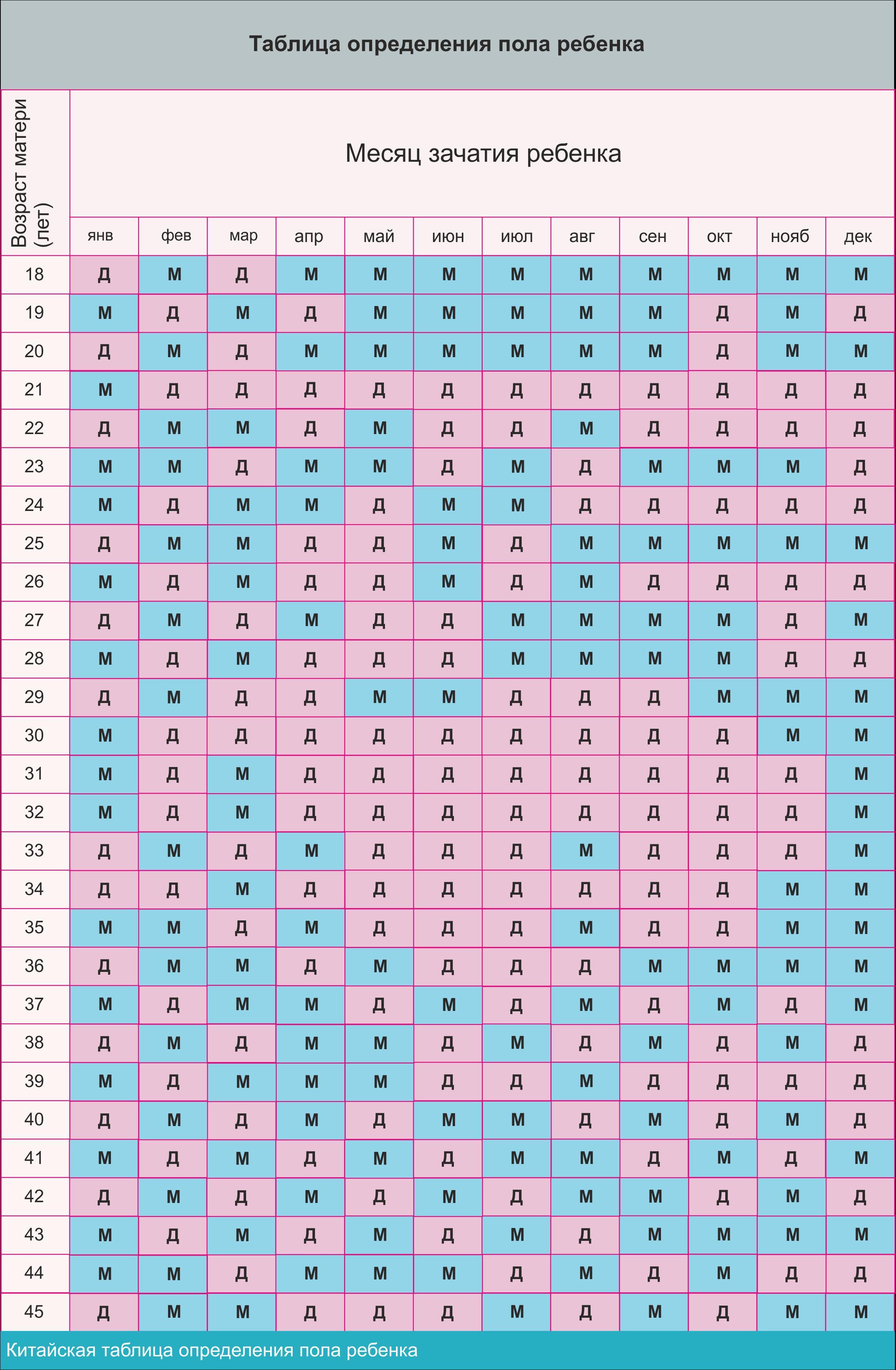 Календарь беременности рассчитать