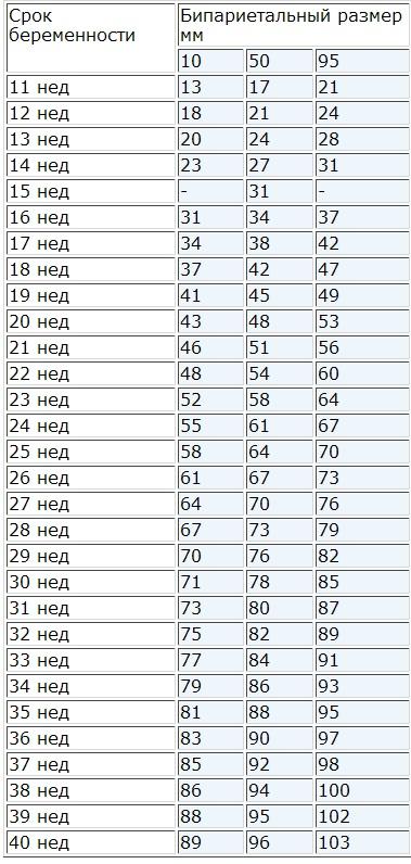 Таблица БПР